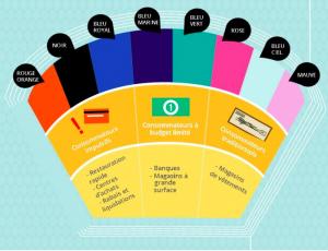 Les couleurs par types de consommateurs