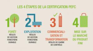 4 étapes de la certification PEFC